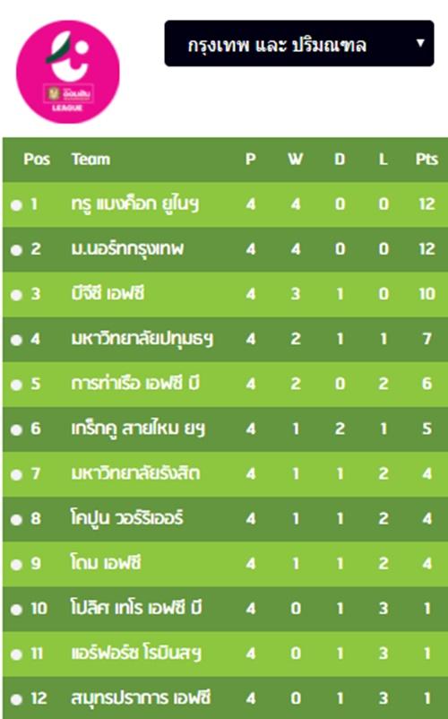 ตารางคะแนนไทยลีก 4 โซนกรุงเทพและปริมณฑล