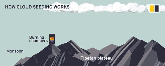 เตาสร้างฝนเทียม โครงการเตาสร้างฝนเทียมทั่วที่ราบสูงทิเบต ที่ริเริ่มในปี 2016 โดยนักวิจัยจากชิงหวา มหาวิทยาลัยวิจัยชั้นนำของจีนได้เสนอโครงการชื่อว่า เทียนเหอ หรือ แม่น้ำแห่งสวรรค์ (Sky River) เพื่อสร้างฝนชดเชยปริมาณน้ำในภูมิภาคภาคเหนือที่แห้งแล้งด้วยการจัดการกับสภาพอากาศ (ภาพเซาท์ไชน่ามอร์นิงโพสต์)