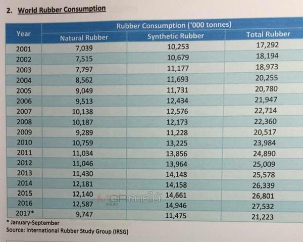 ข้อมูลของ International Rubber Study Group