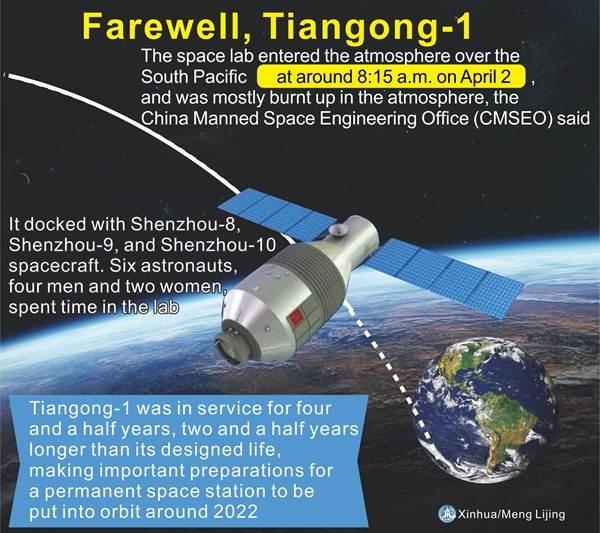 """""""ลาก่อนเทียนกง-1"""" ผู้เบิกทางสู่สถานีอวกาศถาวรจีน จ้าวจักรวาลเพียงหนึ่งเดียวในอนาคต"""
