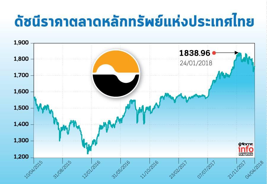 จับตาผลงานบริษัทจดทะเบียน Q1/61 แรงกระตุ้นดัชนีตลาดหุ้นไทยไปต่อ