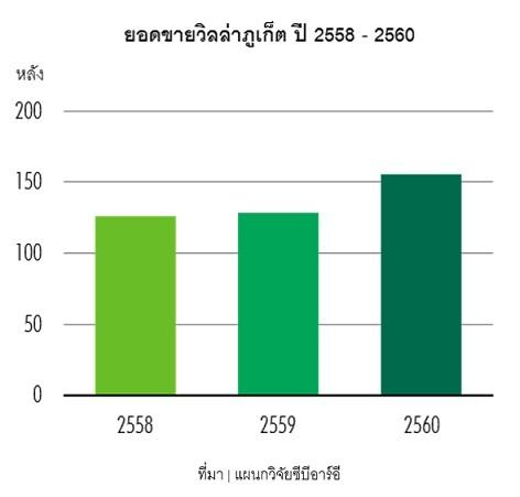 ยอดขายวิลลาภูเก็ต เพิ่มขึ้น 21%
