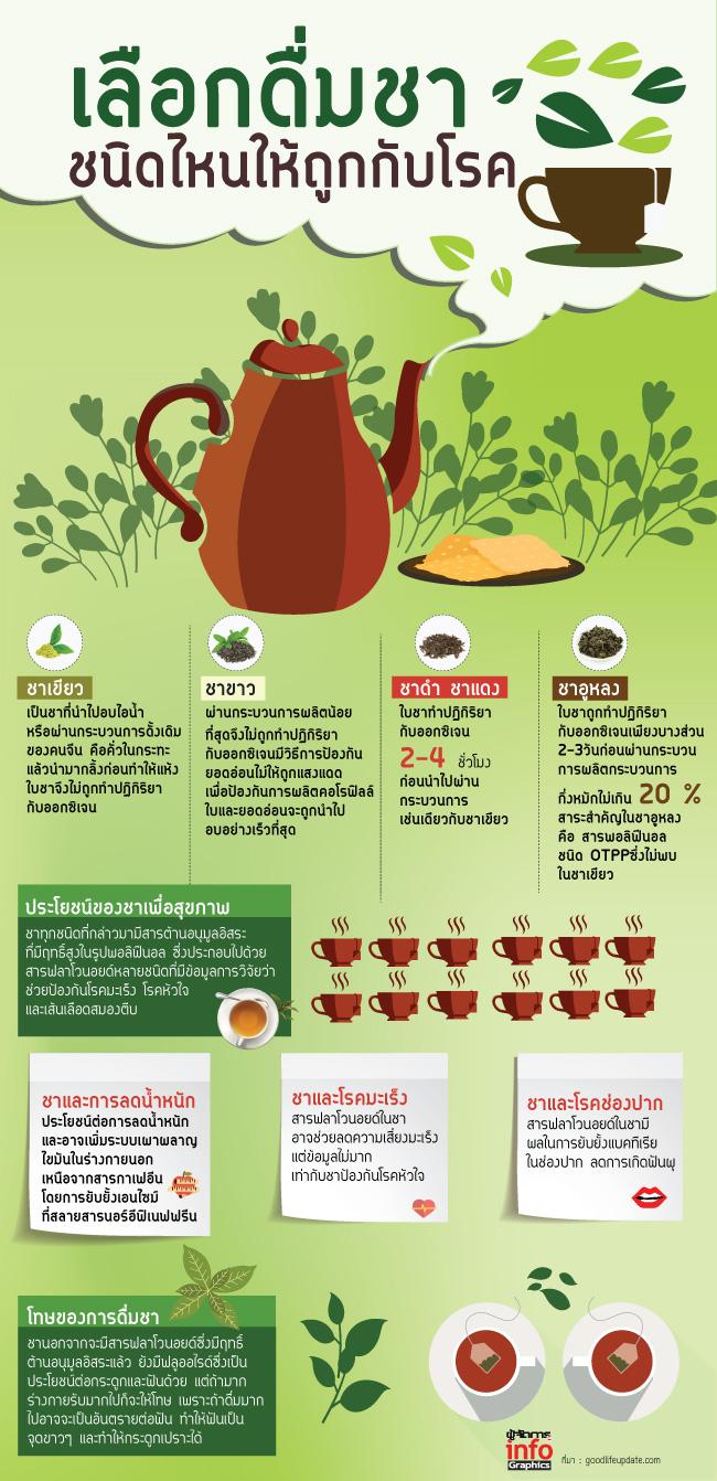 เลือกดื่มชา ชนิดไหนให้ถูกกับโรค