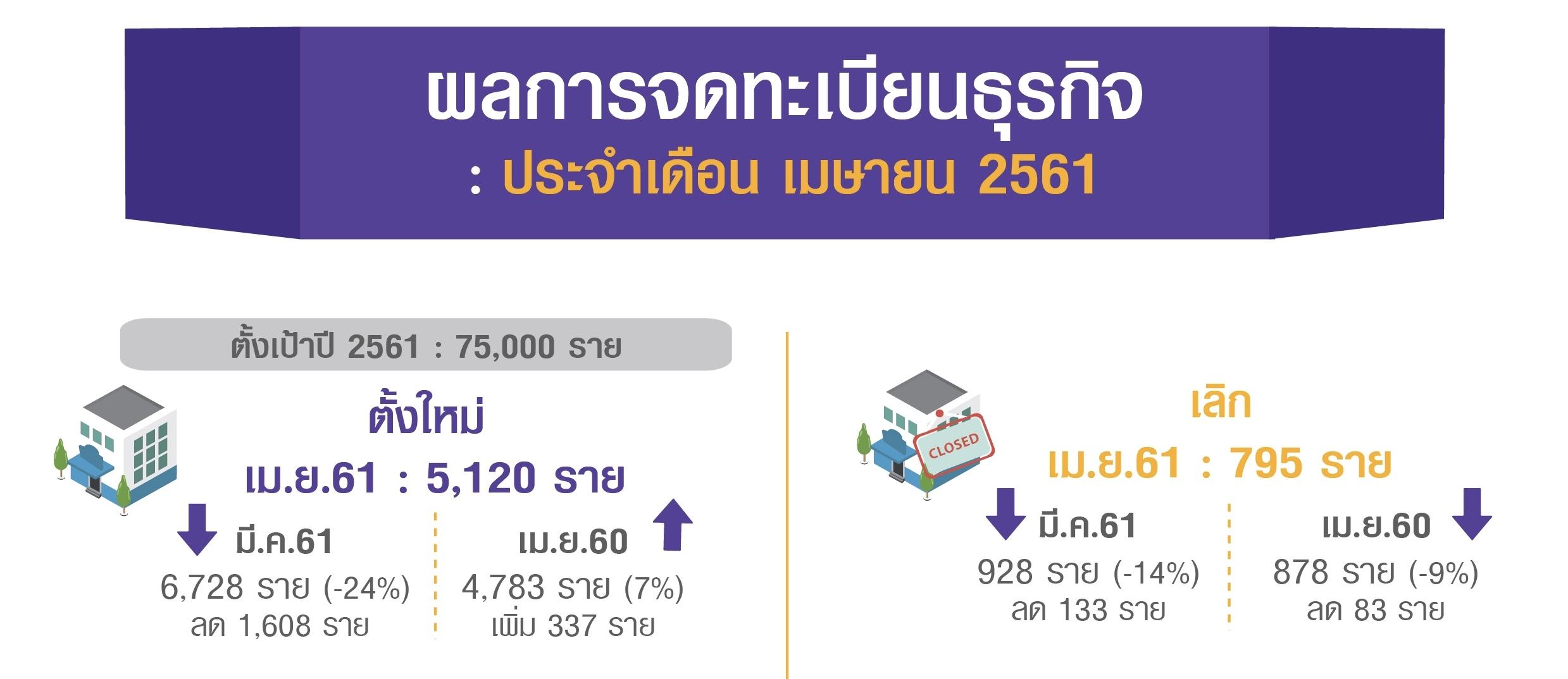 เศรษฐกิจขาขึ้น! พาณิชย์มั่นใจยอดจดทะเบียนธุรกิจใหม่ปี 61 ทะลุ 75,000 ราย