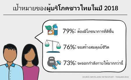 มินเทลชี้เทรนด์สุขภาพแรงต่อเนื่อง  79% ของชาวไทยตั้งเป้าชีวิตดีมีสุข