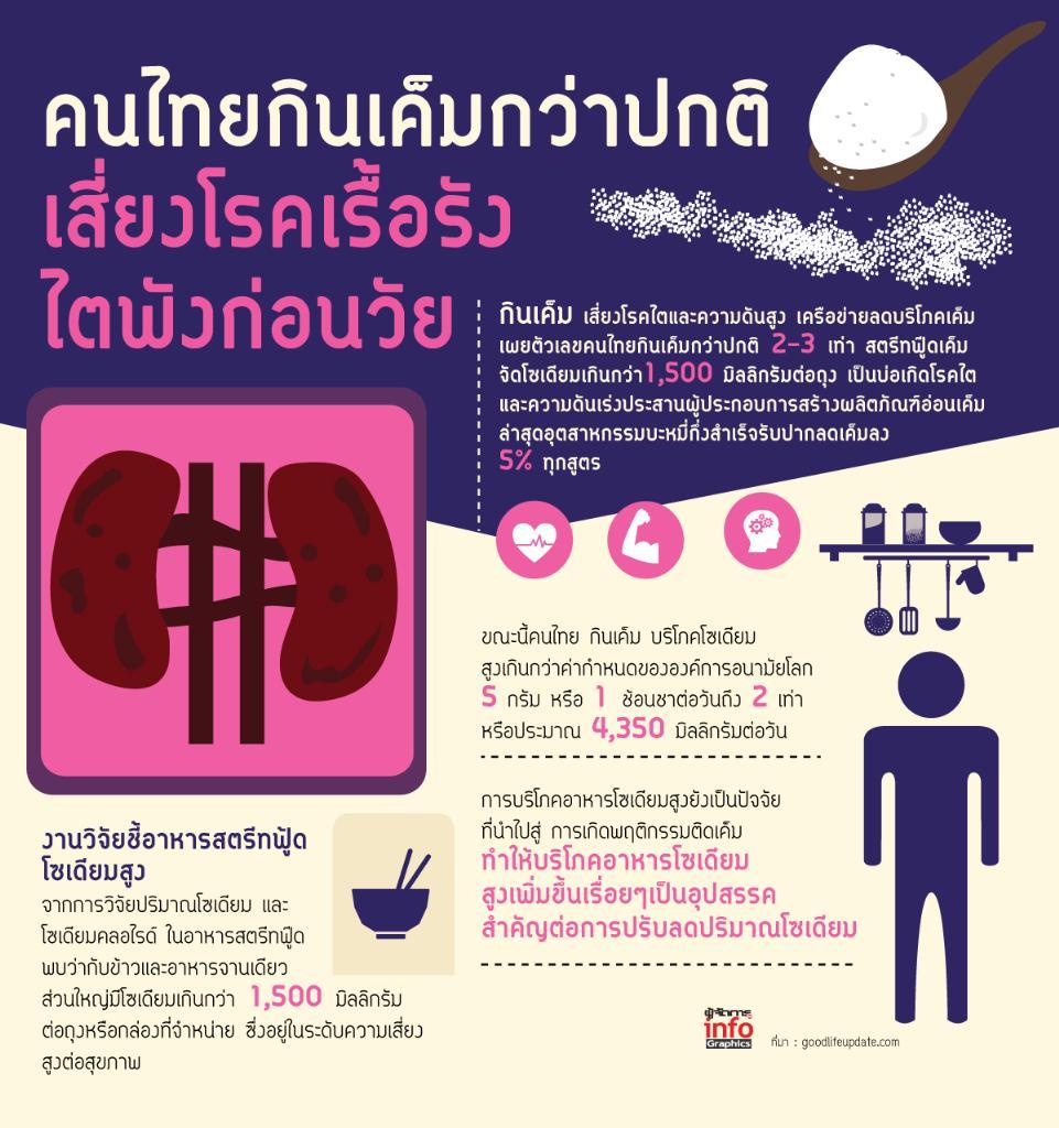 คนไทยกินเค็มกว่าปกติ 2-3 เท่า เสี่ยงโรคเรื้อรัง ไตพังก่อนวัย