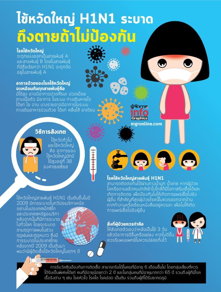 ไข้หวัดใหญ่ H1N1 ระบาด ถึงตายถ้าไม่ป้องกัน