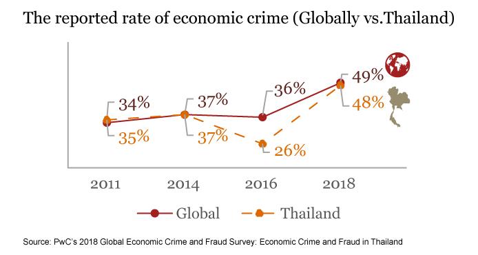 บริษัทไทยเกือบครึ่งตกเป็นเหยื่อการทุจริต-อาชญากรรมทางเศรษฐกิจ ตรวจพบ 3 การโกงมากที่สุด