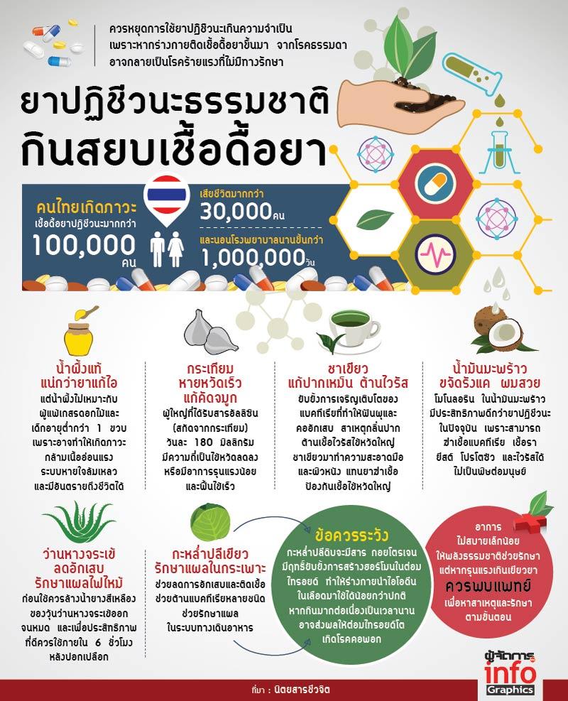 ยาปฏิชีวนะธรรมชาติ กินสยบเชื้อดื้อยา