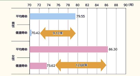 ที่มา: รายงานปกขาวจัดทำโดยกระทรวงสาธารณสุข แรงงาน และสวัสดิการของญี่ปุ่นปี 2557