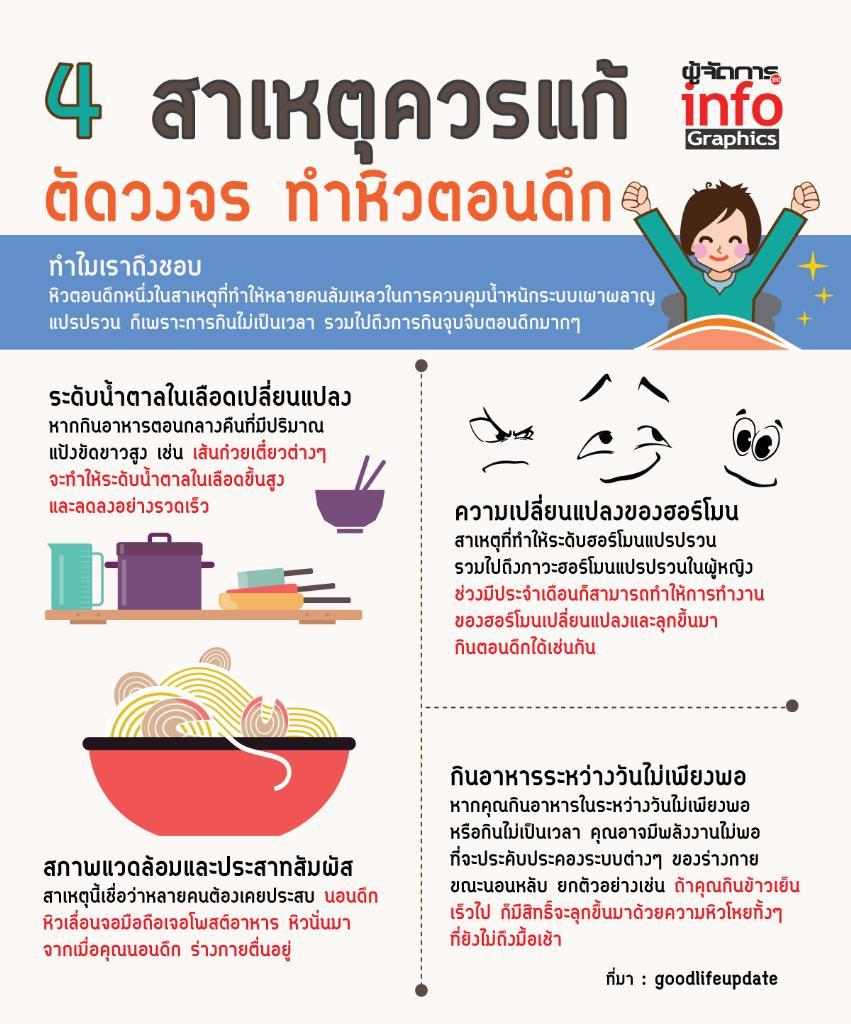 4 สาเหตุควรแก้ ตัดวงจร ทำหิวตอนดึก