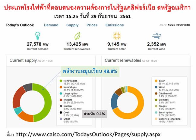 โลกเปลี่ยน การผลิตไฟฟ้าของไทยจะไม่เปลี่ยนตามหรือไง?