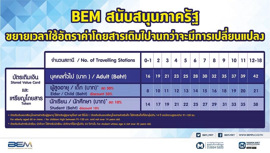 ตรึงค่าโดยสารรถไฟฟ้าMRTต่อ  BEMช่วยปชช.ลดภาระค่าใช้จ่าย