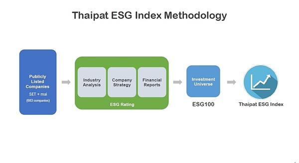 ไทยพัฒน์ จัดทำ ESG Index เทียบชั้นดัชนียั่งยืนโลก เอื้อ บจ.-ผู้ลงทุนเลือกการลงทุนเพื่อสังคมมากขึ้น