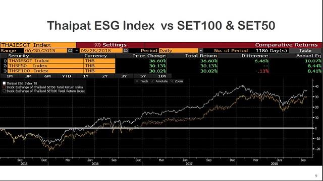 จะเห็นว่าผลตอบแทนของดัชนี Thaipat ESG Index ที่ดี คือแรงจูงใจ สร้างความเชื่อมั่นให้ทั้งบจ. และผู้ลงทุนมากขึ้น