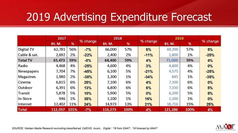 """โฆษณาปีนี้ลุ้นโต4%-เลือกตั้งดันปีหน้าคึก จับตาสิ้นปี""""ทีวีไดเร็ค""""ใช้งบโค่นแชมป์เก่า"""