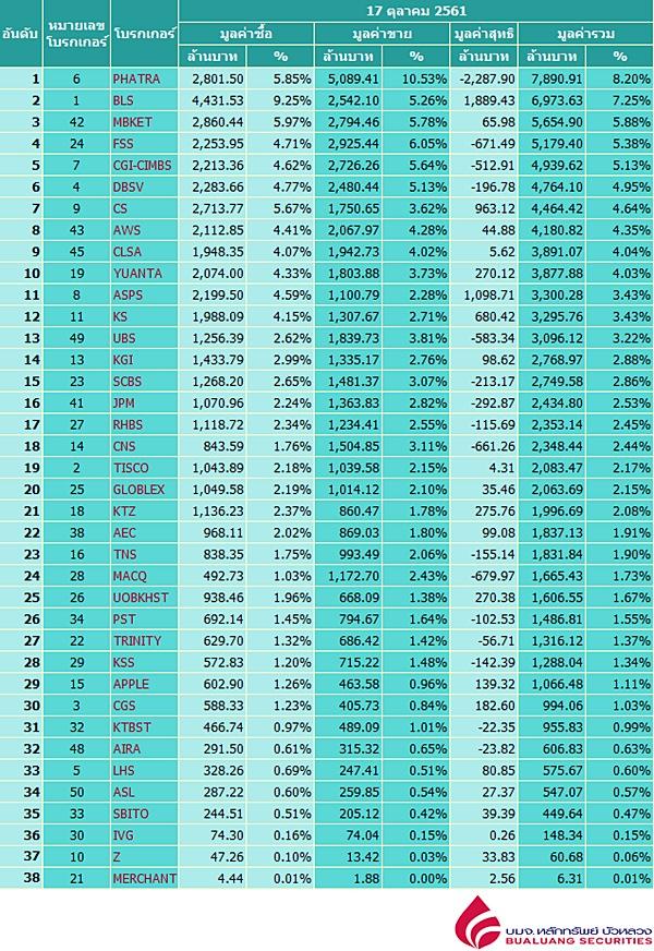 Broker ranking 17 Oct 2018