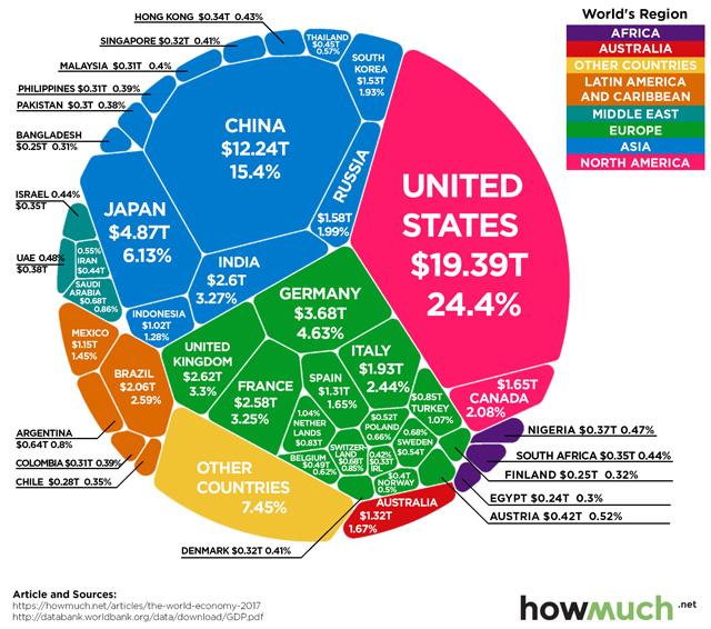 (ชม) แผนภาพมหาอำนาจเศรษฐกิจ 4 ชาติใหญ่ ครองครึ่งโลก