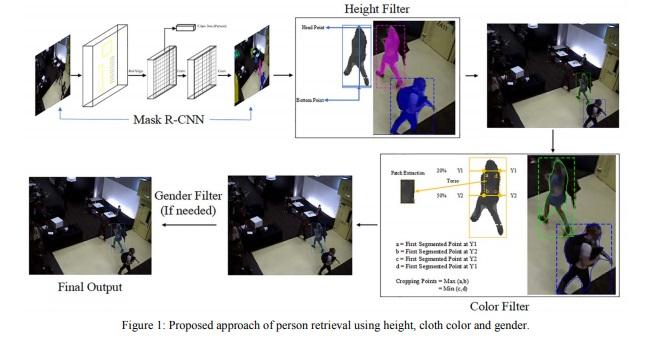 อินเดียโชว์ AI ใหม่ ค้นหาบุคคลตามความสูง เพศ และสีเสื้อในวิดีโอกล้องวงจรปิดได้