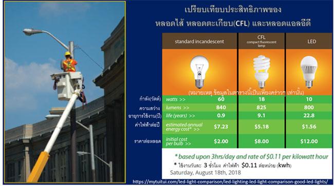 ทำไมจึงควรรีบเปลี่ยนหลอดไฟถนนเป็นหลอดแอลอีดี (LED)?
