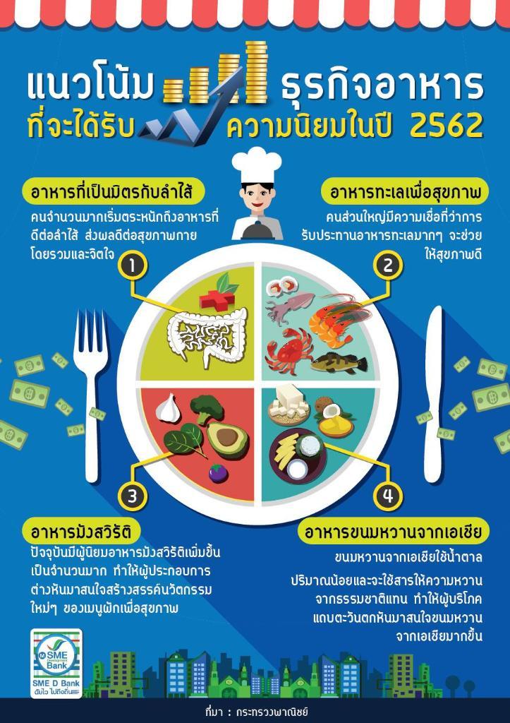 แนวโน้มธุรกิจอาหารที่จะได้รับความนิยมในปี 2562