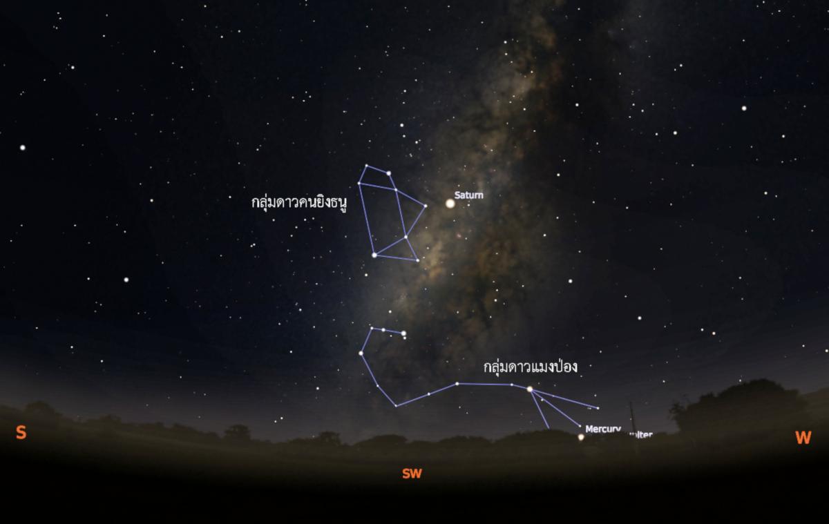 ภาพจำลองแสดงตำแหน่งแนวใจกลางทางช้างเผือกในช่วงเดือนพฤศจิกายน ตั้งแต่ต้นเดือน โดยสามารถเริ่มสังเกตเห็นได้ตั้งแต่หลังดวงอาทิตย์ลับขอบฟ้า ทางทิศตะวันออกเฉียงใต้