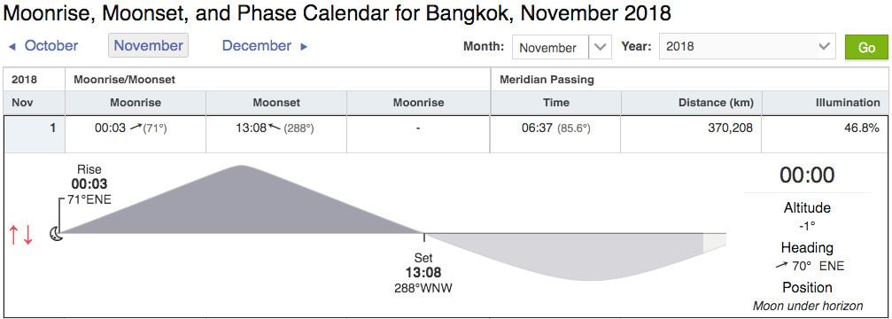 ตัวอย่างเว็บไซต์สำหรับตรวจสอบเวลาการขึ้น-ตก ของดวงจันทร์ https://www.timeanddate.com/moon/thailand/bangkok?month=11&year=2018