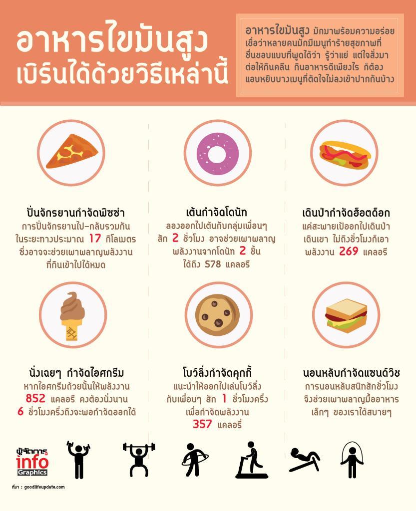 อาหารไขมันสูง เบิร์นได้ด้วยวิธีเหล่านี้