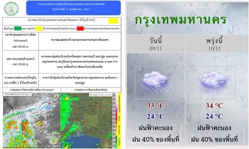 หย่อมความกดอากาศต่ำภาคใต้ฝนตกหนักบางพื้นที่ กทม.ฝนฟ้าคะนองร้อยละ 40-60 ของพื้นที่