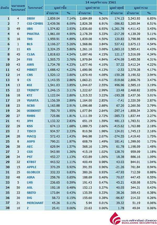 Broker ranking 14 Nov 2018