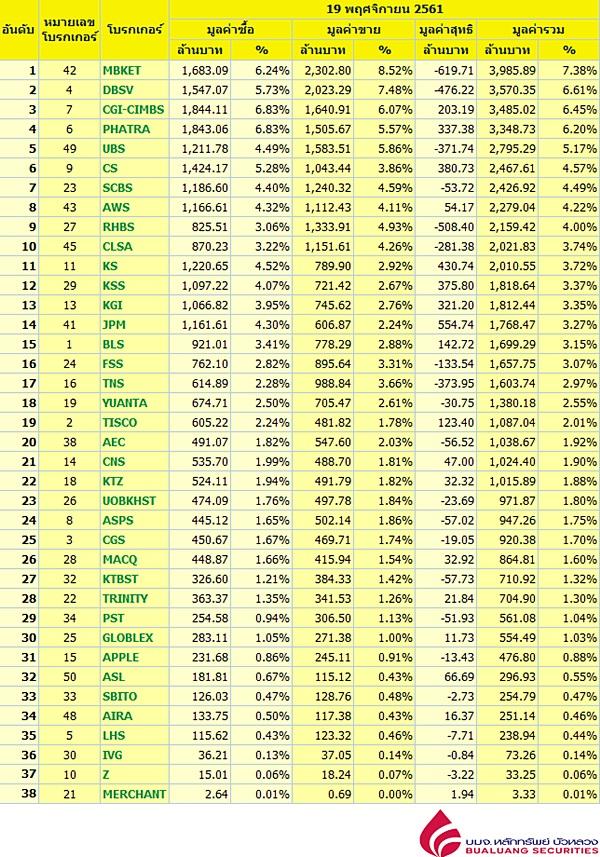Broker ranking 19 Nov 2018