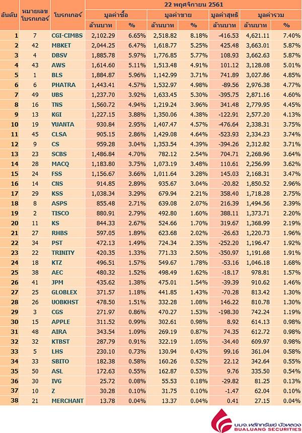 Broker ranking 22 Nov 2018