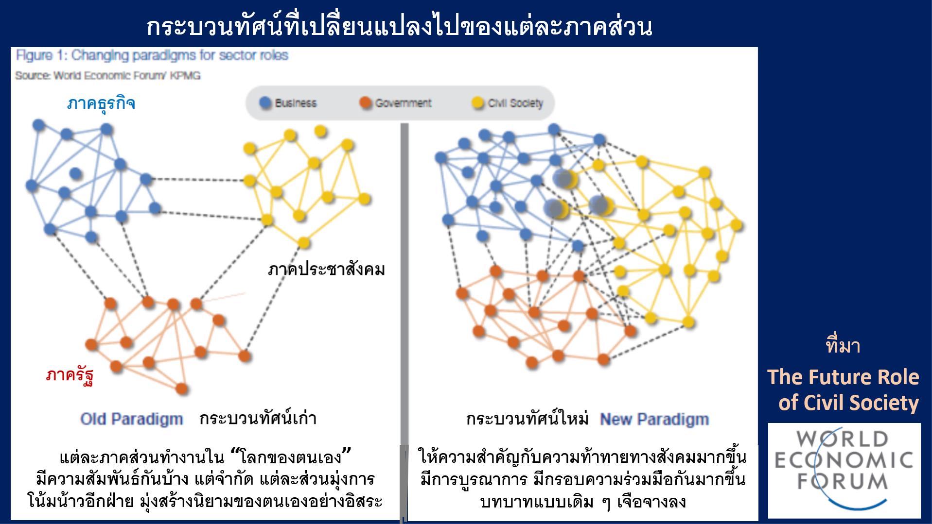 ภาคประชาสังคมกับอนาคตประเทศไทย : ความคาดหวังและความท้าทาย