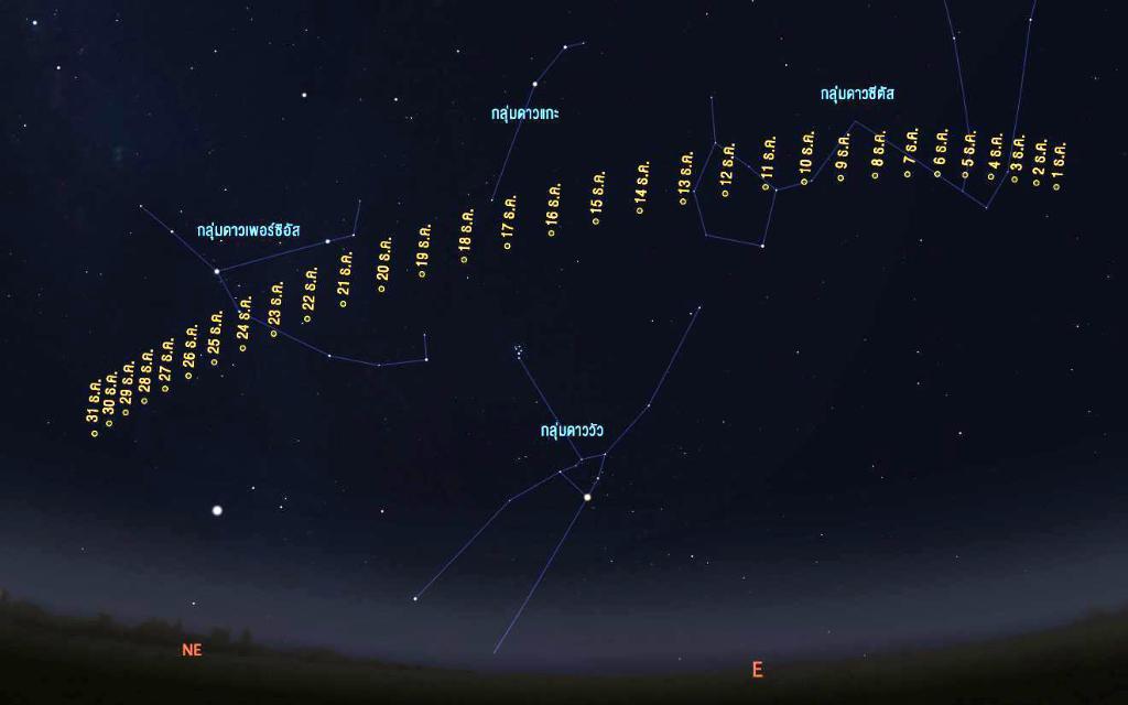 ภาพจำลองทิศทางการเคลื่อนที่ของดาวหางในช่วงเดือนธันวาคม 2561 นี้