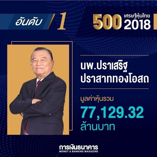 """""""ปราเสริฐ ปราสาททองโอสถ"""" แชมป์เศรษฐีหุ้นไทยปี 61 รวย 77,000 ล้านบาท"""