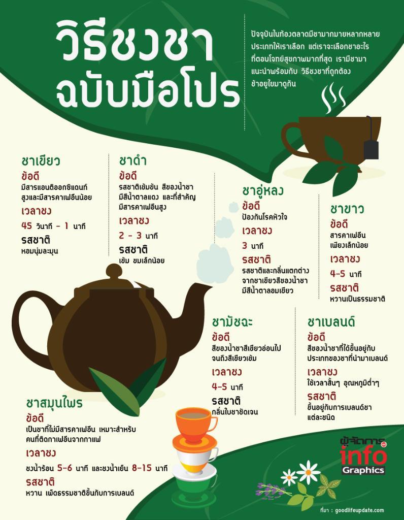 วิธีชงชา ฉบับมือโปร