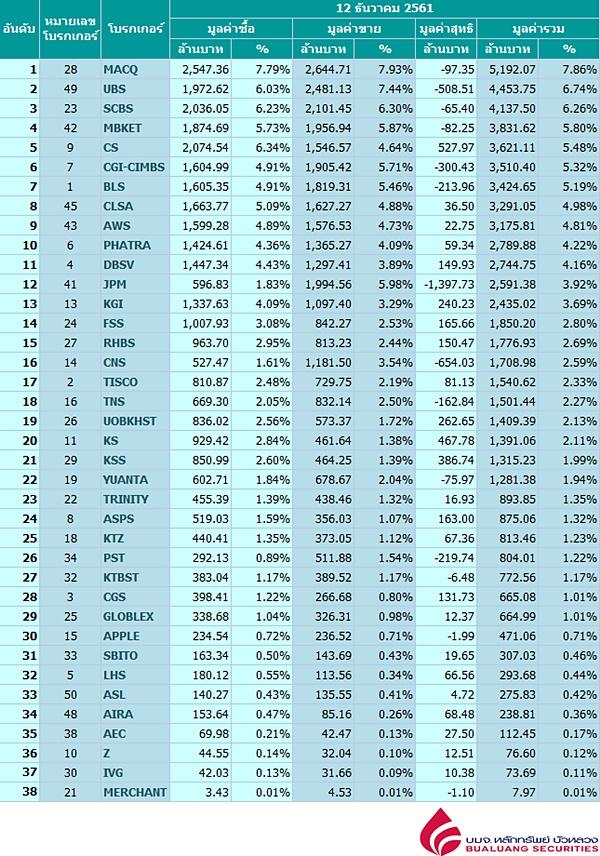 Broker ranking 12 Dec 2018