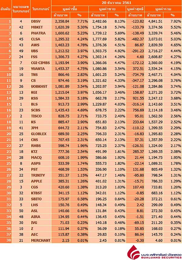 Broker ranking 20 Dec 2018