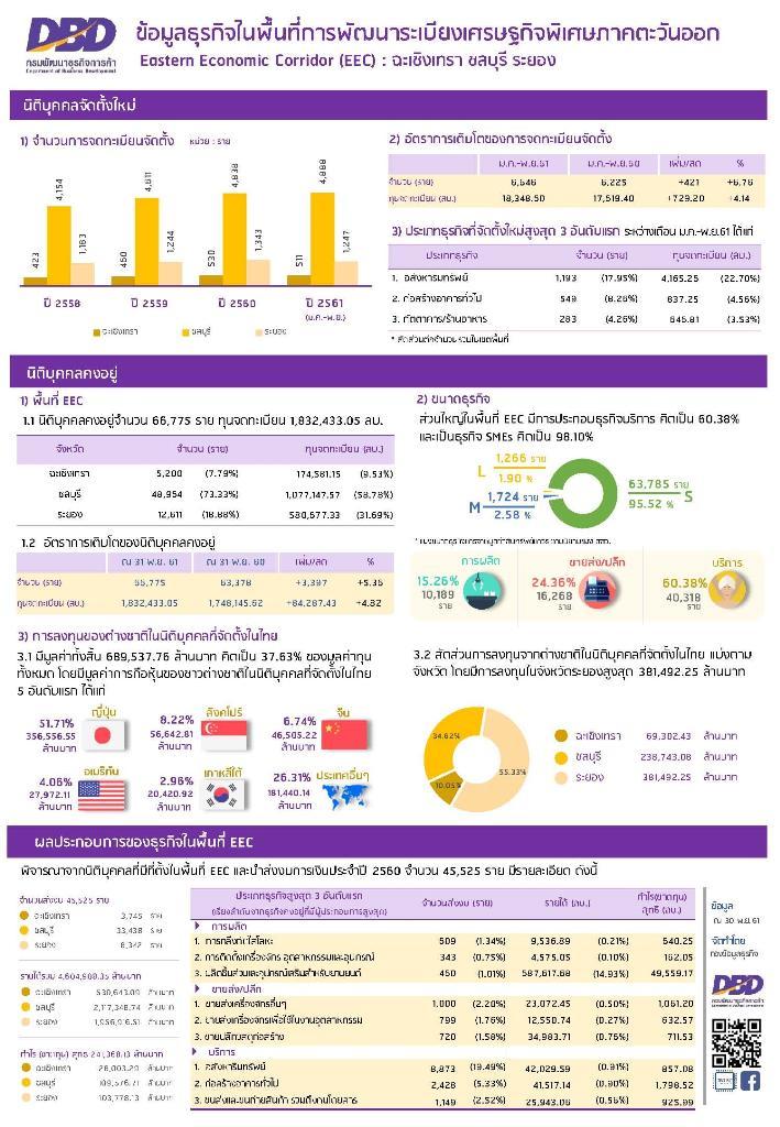 ธุรกิจตั้งใหม่อีอีซี 11 เดือน 6.6 พันราย หอการค้าคาดเศรษฐกิจในพื้นที่ปี 62 คึกคัก