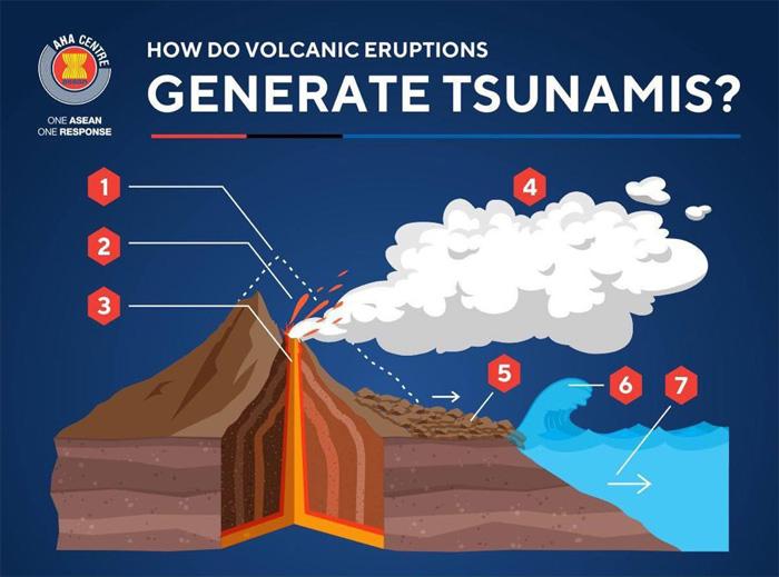[ภาพกราฟิก] ทำไมภูเขาไฟระเบิดถึงก่อให้เกิดคลื่นยักษ์สึนามิได้?