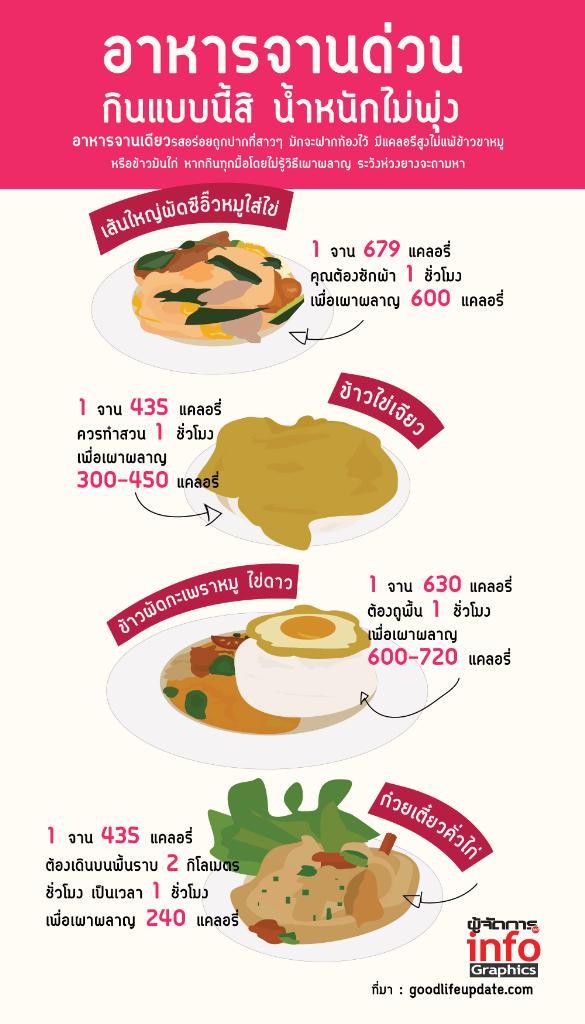 อาหารจานด่วน กินแบบนี้สิ น้ำหนักไม่พุ่ง