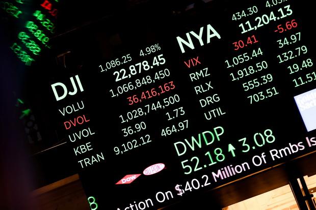 น้ำมันฟื้นแรง$4,ดาวโจนส์พุ่ง1,000จุดจากข้อมูลค้าปลีก ทองคำขึ้น