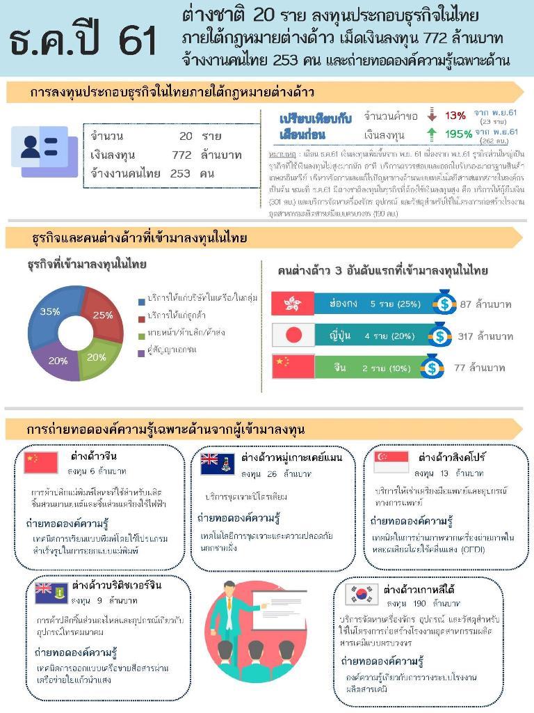 บอรด์ต่างด้าวไฟเขียวต่างชาติลงทุนไทยเดือนธ.ค.อีก 20 ราย ส่วนทั้งปี 61 อนุมัติทั้งสิ้น 272 ราย