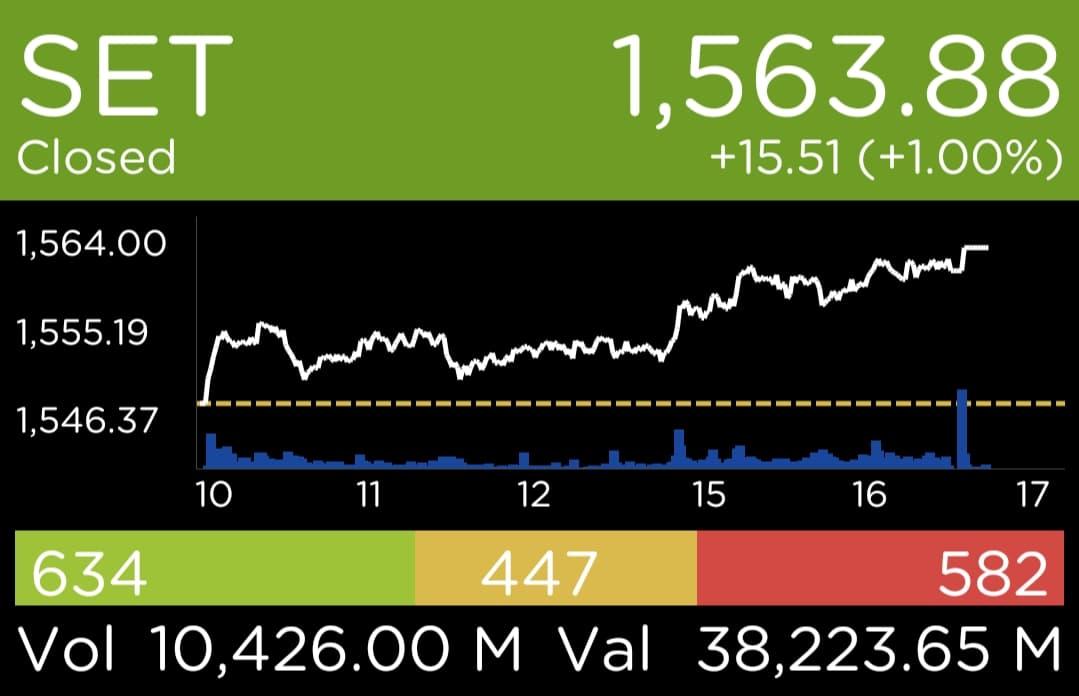 ปิดตลาดหุ้นไทยวันสุดท้ายปีจอ +15.51 จุด ต่ำกว่าปี '60 ถึง 189.83 จุด