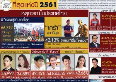 """สวนดุสิตโพลเผยที่สุดแห่งปี61 -คนไทยชื่นชอบ""""บิ๊กตู่""""นำโด่งทิ้งขาด""""หญิงหน่อย"""""""
