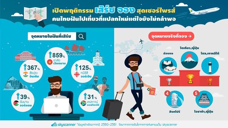 สกายสแกนเนอร์ เผยเทรนด์ใหม่นักท่องเที่ยวไทยปี 2562