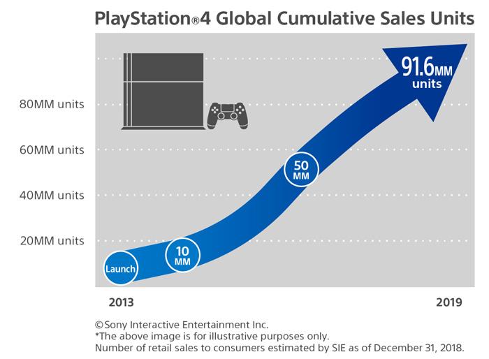 PS4 แตะ 91 ล้านเครื่อง สไปเดอร์แมนทะลุ 9 ล้านชุด