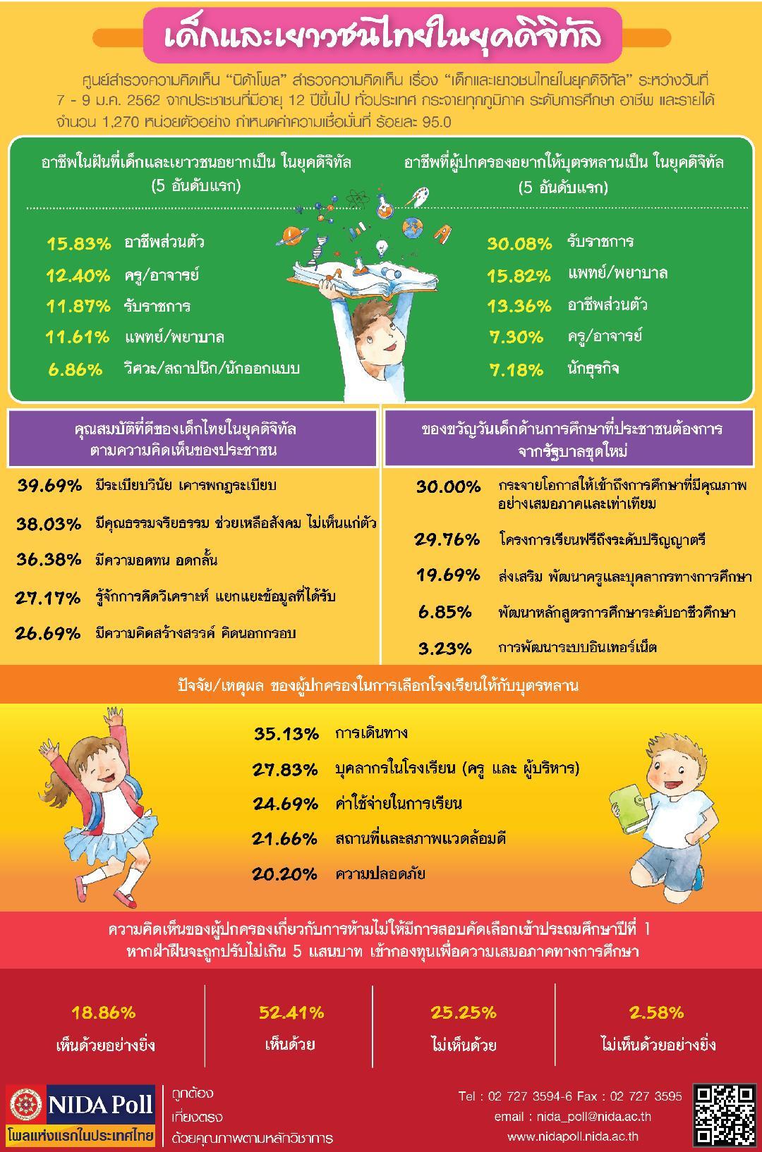 นิด้าโพล ชี้เด็กและเยาวชนไทยในยุคดิจิทัล อยากทำอาชีพส่วนตัวมากที่สุด