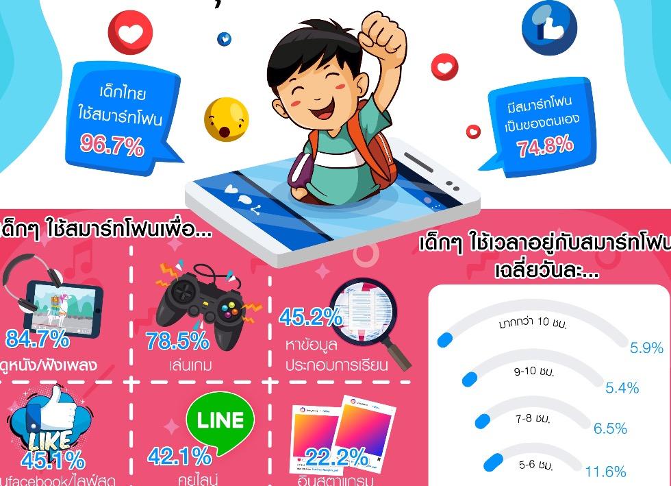 """""""กรุงเทพโพล""""ชี้เด็กไทยใช้สมาร์โฟนถึงร้อยละ 96.7 ส่วนใหญ่ใช้ดูหนังฟังเพลง-เกม"""