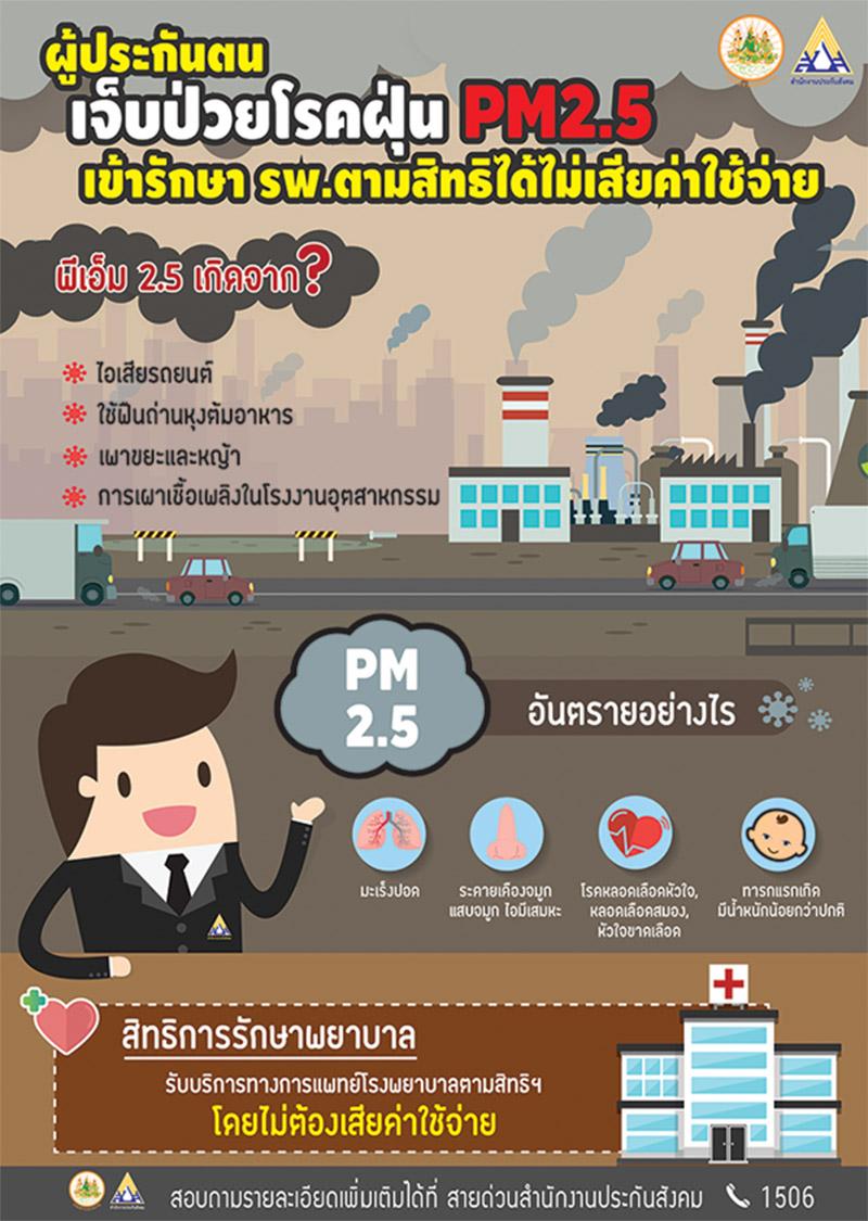 ประกันสังคม ย้ำเจ็บป่วยจากฝุ่น PM2.5 รักษา รพ.ตามสิทธิ ไม่เสียค่าใช้จ่าย
